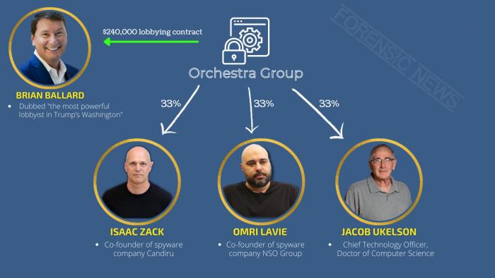 Orchestra Group paid Ballard Partners $240,000.